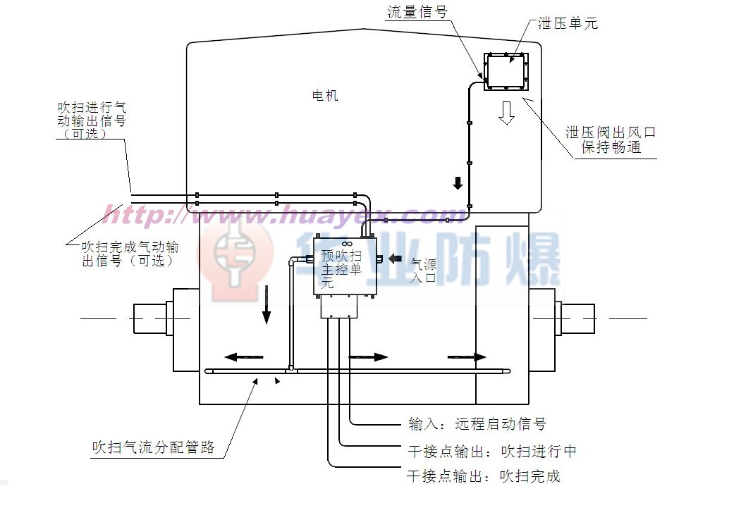 由主控室统一控制,需要启动电机,送出信号(24vdc 2~5s)到吹扫装置